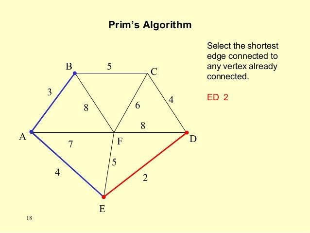Select the shortest edge connected to any vertex already connected. ED 2 Prim's Algorithm A F B C D E 2 7 4 5 8 6 4 5 3 8 ...