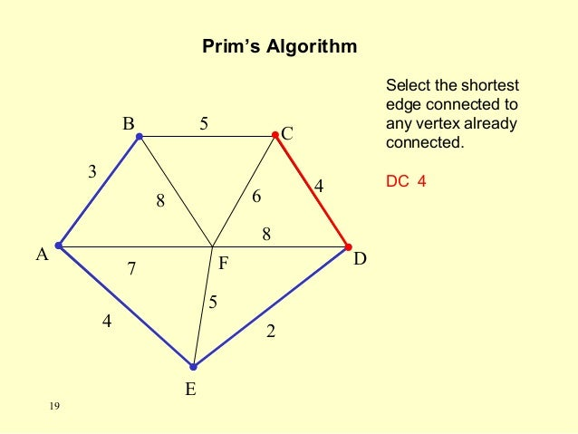 Select the shortest edge connected to any vertex already connected. DC 4 Prim's Algorithm A F B C D E 2 7 4 5 8 6 4 5 3 8 ...