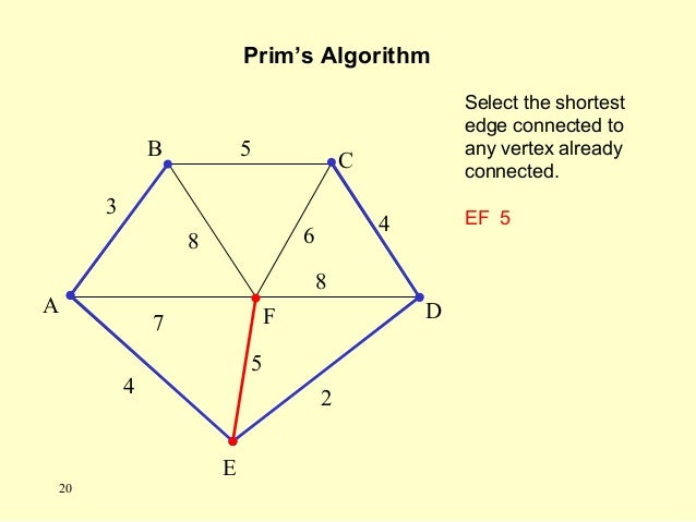 Select the shortest edge connected to any vertex already connected. EF 5 Prim's Algorithm A F B C D E 2 7 4 5 8 6 4 5 3 8 ...