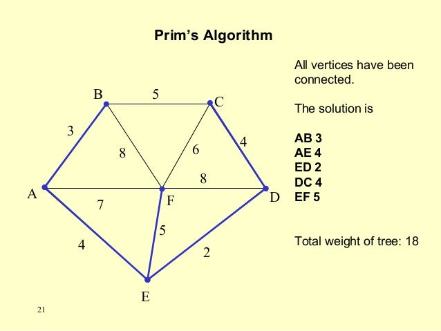 Prim's Algorithm A F B C D E 2 7 4 5 8 6 4 5 3 8 All vertices have been connected. The solution is AB 3 AE 4 ED 2 DC 4 EF ...
