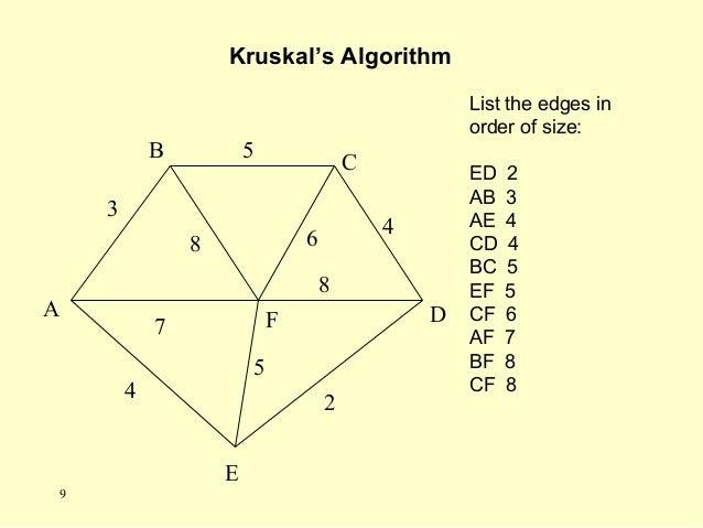 A F B C D E 2 7 4 5 8 6 4 5 3 8 List the edges in order of size: ED 2 AB 3 AE 4 CD 4 BC 5 EF 5 CF 6 AF 7 BF 8 CF 8 Kruskal...