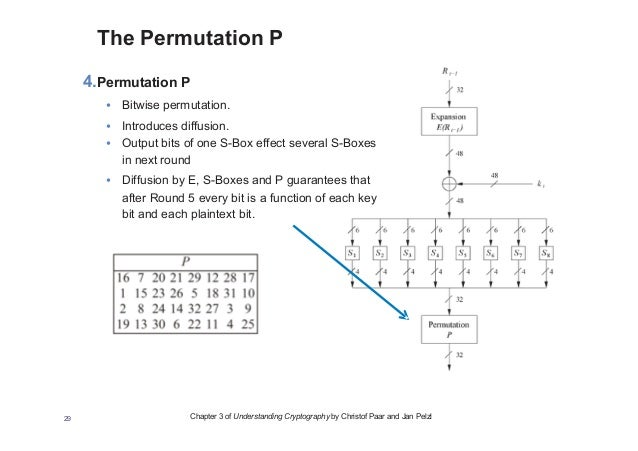 christof paar understanding cryptography pdf
