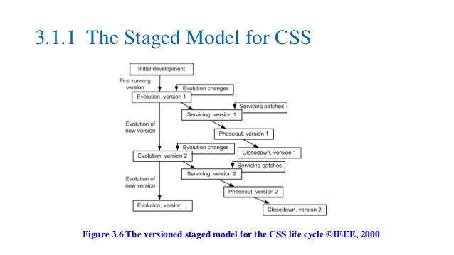 Software Evolution and Maintenance Models