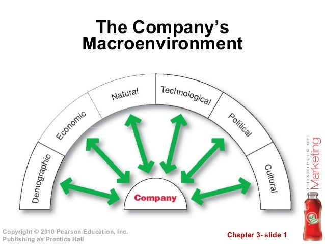 Chapter 3- slide 1 Copyright © 2010 Pearson Education, Inc. Publishing as Prentice Hall The Company's Macroenvironment