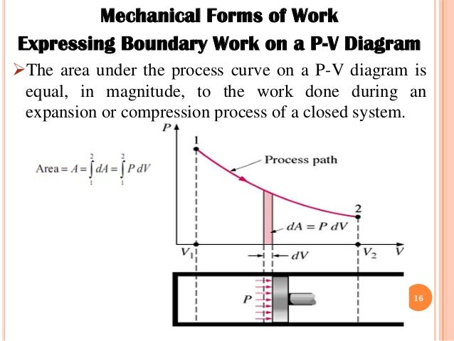 Ch 3 energy transfer by work heat and mass 15 16 mechanical forms of work expressing boundary work on a p v diagram ccuart Choice Image