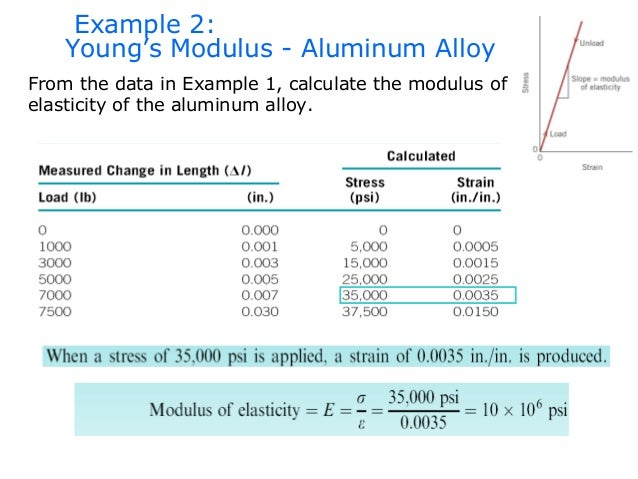 youngs modulus What is young's modulus what is the significance of young's modulus in different materials learn about elastic modulus with byju's.