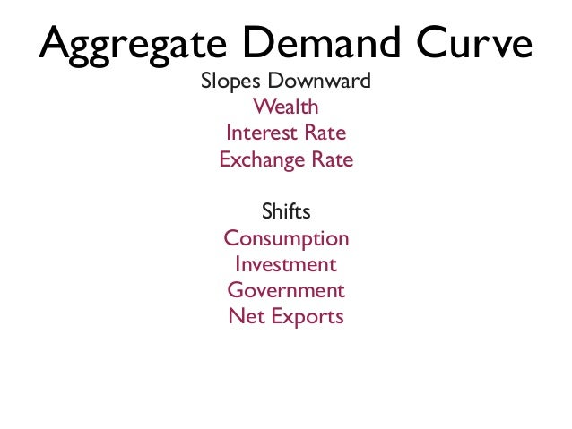 Ch 34 aggregate demand and aggregate supply