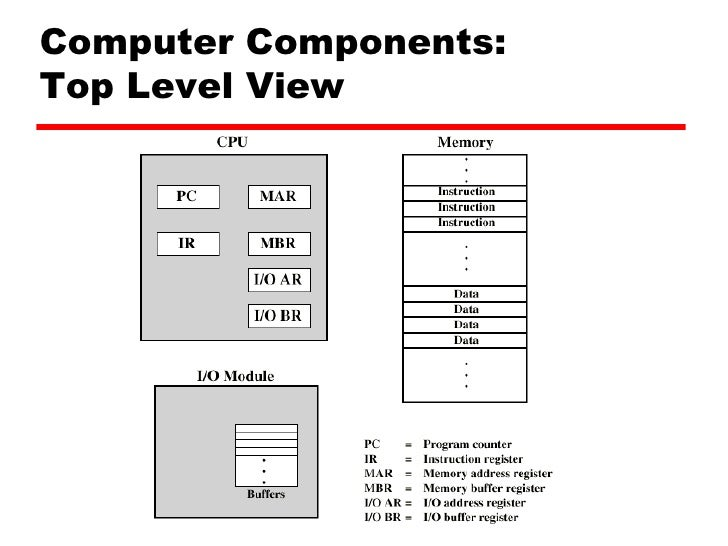 Central Processing Unit and Memory Location