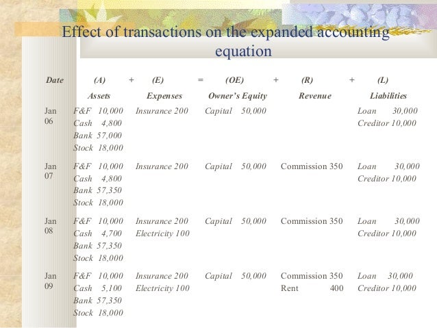 Ch 3 accounting equation & classification