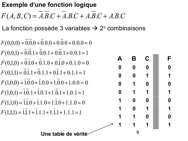 Ch3 algebreboole for Fonction logique de base