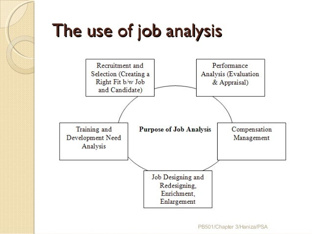 job analysis and job specification Job analysis & job description-- key tools in the employment process the employees you hire are absolutely critical to your company's success.
