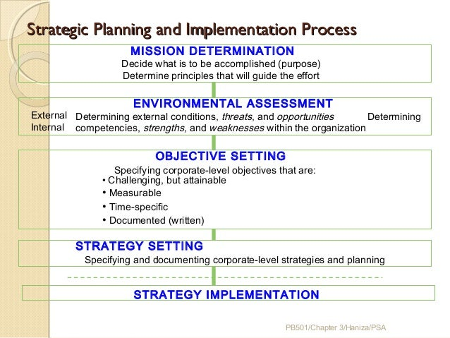 Strategic Planning And Implementation ...