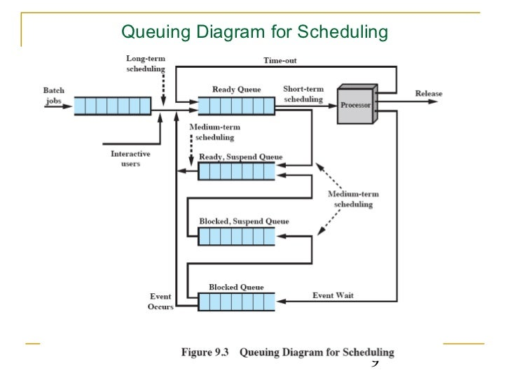 Scheduling queuing diagram for scheduling 9 ccuart Image collections