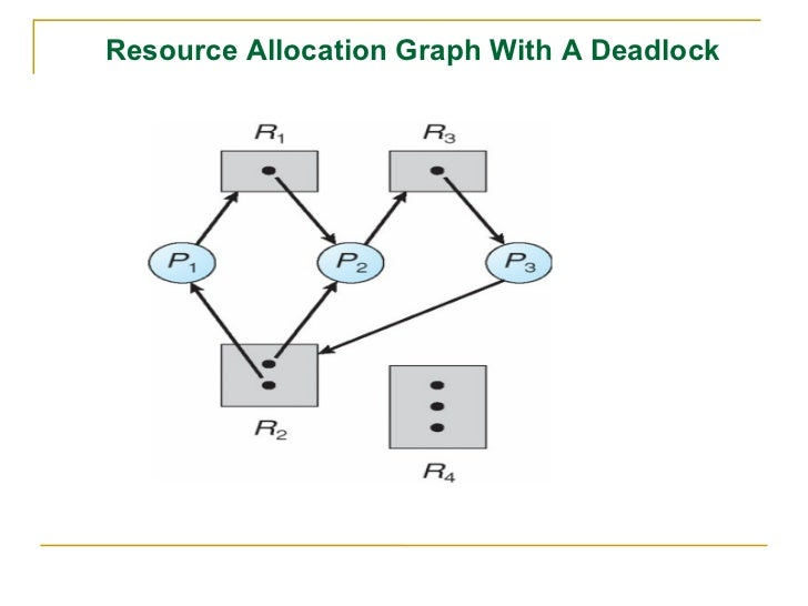 how to draw resource allocation graph