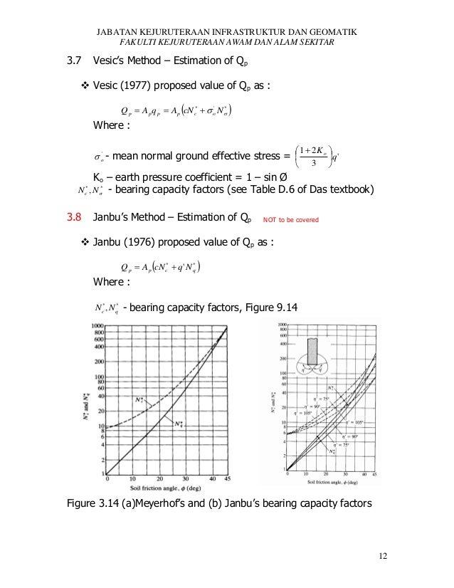 JABATAN KEJURUTERAAN INFRASTRUKTUR DAN GEOMATIK FAKULTI KEJURUTERAAN AWAM DAN ALAM SEKITAR  3.7  Vesic's Method – Estimati...