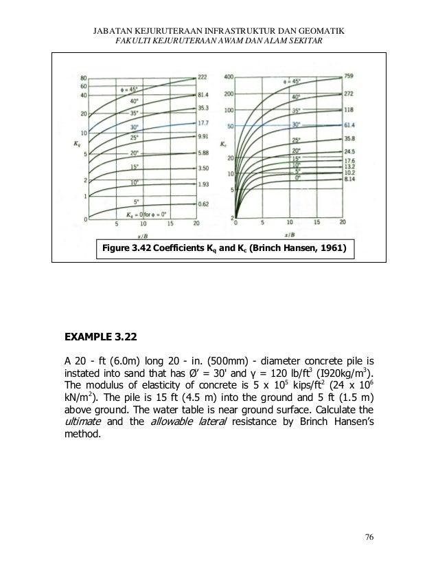 JABATAN KEJURUTERAAN INFRASTRUKTUR DAN GEOMATIK FAKULTI KEJURUTERAAN AWAM DAN ALAM SEKITAR  Figure 3.42 Coefficients Kq an...