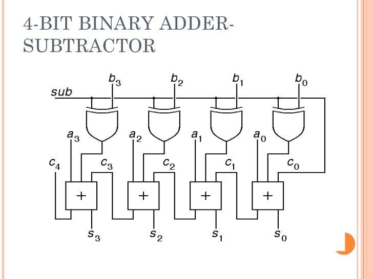 Auto binary signals trading options