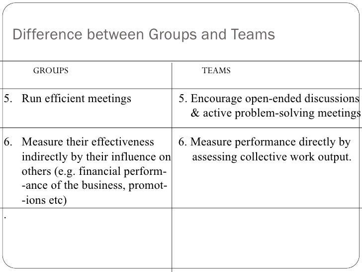 the difference between groups and teams A team is usually a group of people that work together but a group can be people that just are together sometimes for a reason, and sometimes just because they have to --answer-- a team is.