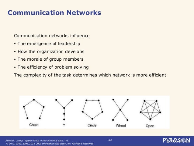 group communication network