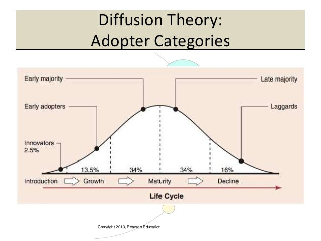 relative advantage compatibility complexity divisibility and communicability Depict the complex relationships among communicability, complexity, divisibility, relative advantages, compatibility, perceived risks and purchase intention.