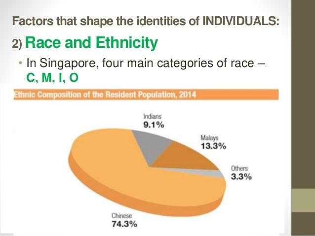 how does ethnicity shape identity