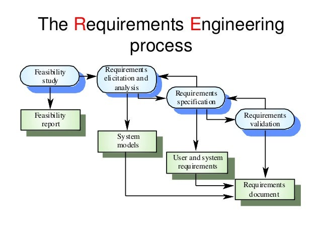 Requirement engineering process in software engineering pdf