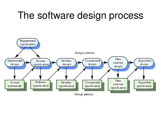 Software Design Phase Activities