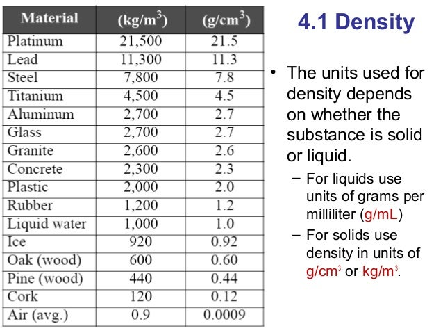 The Density Of Metals