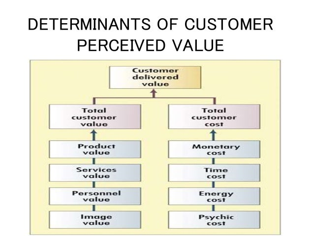 Customer perceived value defined