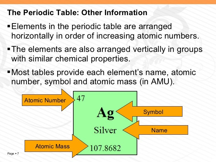 Ch 4 l 3 how atoms differ 7 the periodic table urtaz Gallery