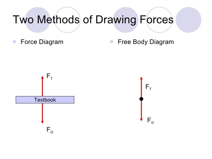 Ch 4 Newtonss Laws – Drawing Free Body Diagrams Worksheet