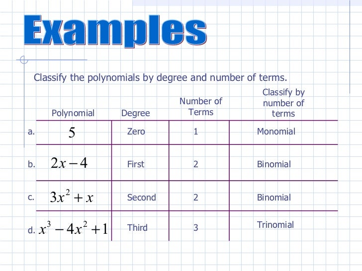 Ch4 Polynomials – Classifying Polynomials Worksheet