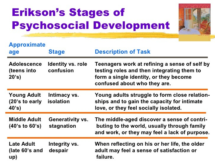 psychosocial task of young adults