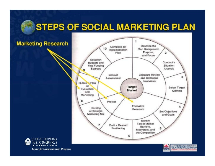 STEPS OF SOCIAL MARKETING PLANMarketing Research