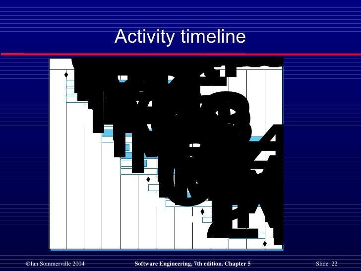 Activity timeline