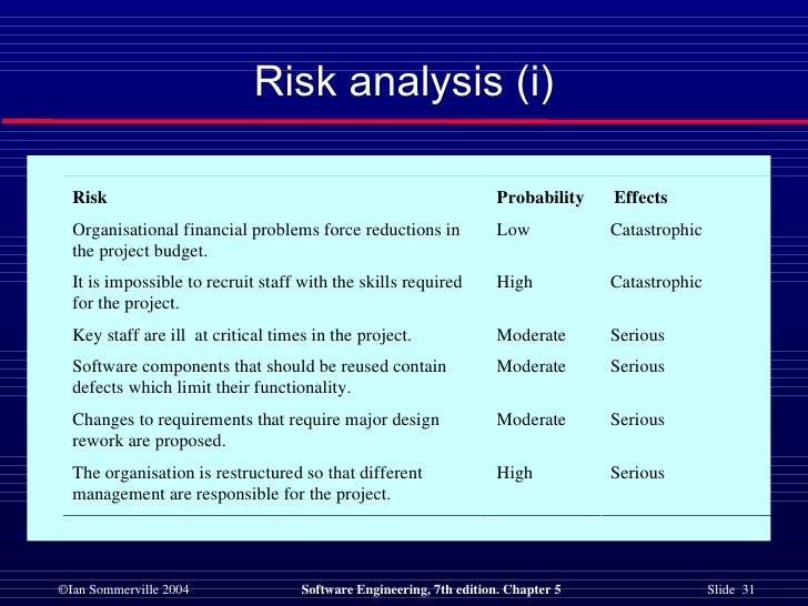 Risk analysis (i)