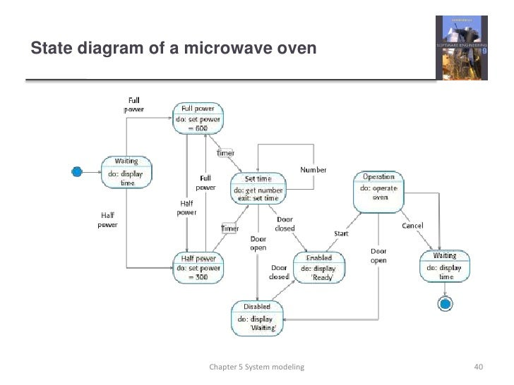state diagram for a microwave ch5- software engineering 9 state diagram for nitrogen