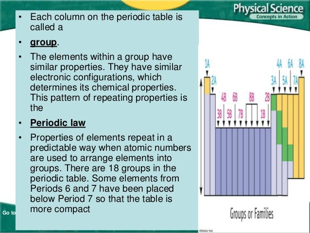 Ch 5 1 5 2 Organizing Elements The Periodic Table