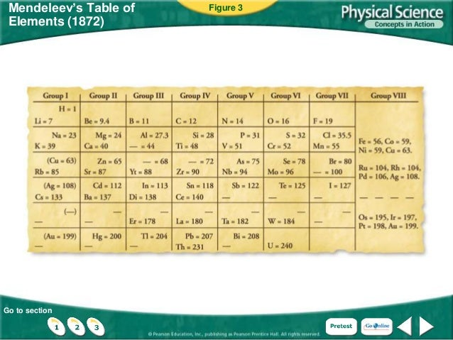 Ch 5152 organizing elements the periodic table go to section mendeleevs table of elements 1872 figure 3 urtaz Image collections