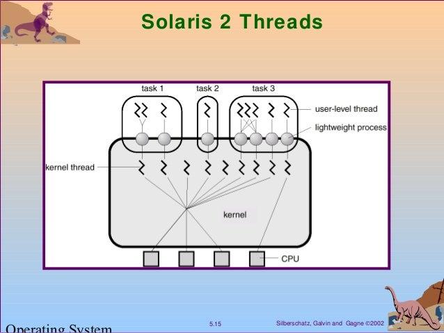 Silberschatz, Galvin and Gagne ©20025.15 Solaris 2 Threads