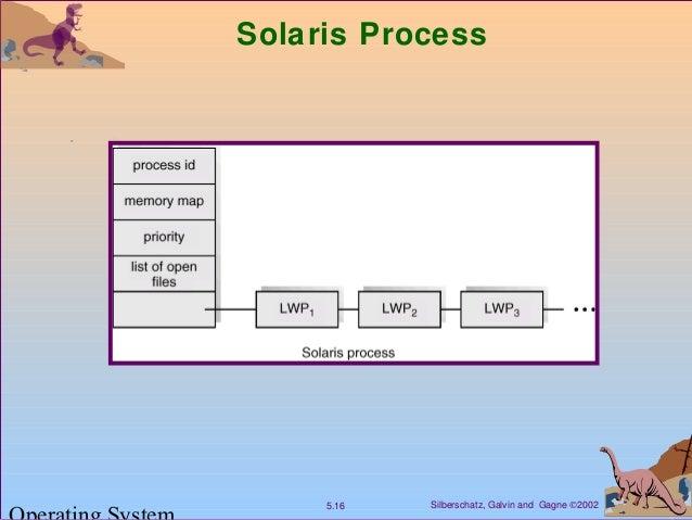 Silberschatz, Galvin and Gagne ©20025.16 Solaris Process