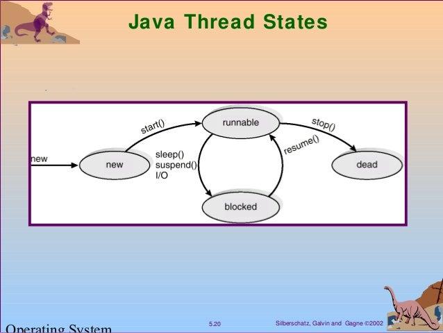 Silberschatz, Galvin and Gagne ©20025.20 Java Thread States
