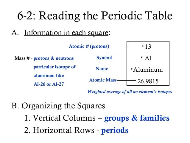 Periodic table power point 10 6 2 reading the periodic table urtaz Gallery
