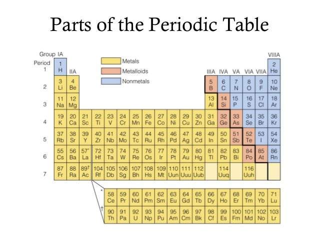 Periodic table power point for 11 periodic table