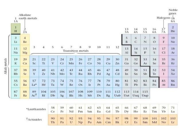 Periodic table power point 13 c electron configuration urtaz Choice Image