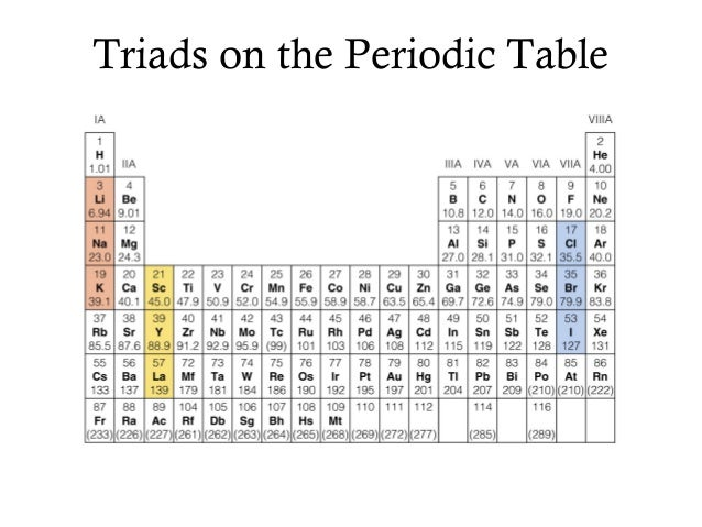Periodic table power point for 117 periodic table