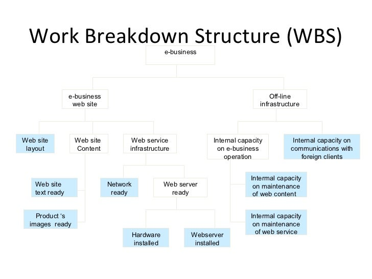 how are wbs and project networks linked Network segmentation (often referred to as network isolation) is the  execution  once you've created your wbs and project schedule and.