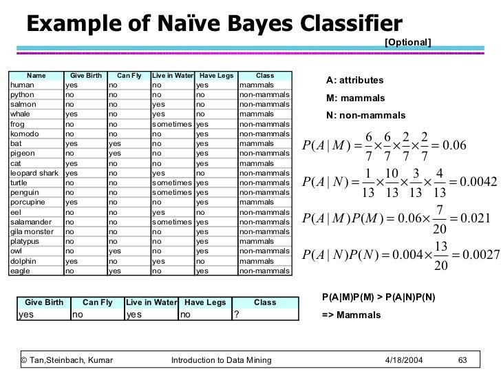 Ch5 Alternative Classification
