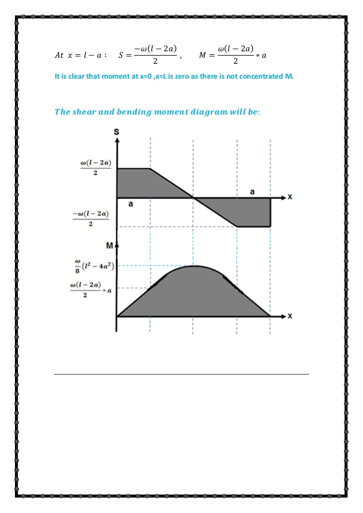 draw shear and bending moment diagram