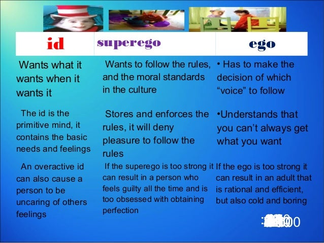 an overview of the id ego and super ego Freud's structural and topographical models (id, ego, superego) the ego is the strongest so that it can satisfy the needs of the id, not upset the superego.